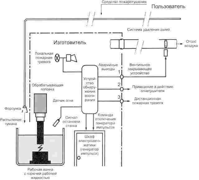 Станки электроэрозионные